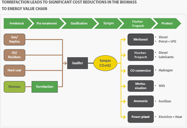 biopased-fuels-and-chemicals-biomass-gasification-synthesis-chain-3